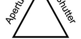شناخت ISO , shutter speed و دیافراگم: بدون شناخت ابتدایی و ساده نسبت به ISO (international organization for standardization) و shutter speed (سرعت شاتر) و دیافراگرام گرفتن عکس های خوب دشوار می شود. این سه، مهم ترین بخش عکاسی هستند که به عنوان مثلث تصویربرداری (Expusure Triangle) نیز شناخته می شوند. درحالیکه بسیاری از DSLR […]